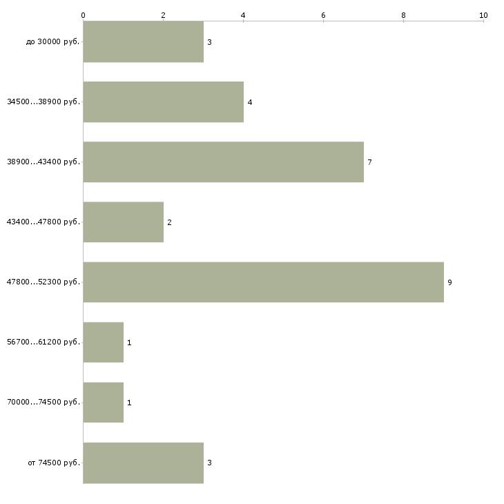 Найти работу врач ортопед травматолог в Москве - График распределения вакансий «врач ортопед травматолог» по зарплате