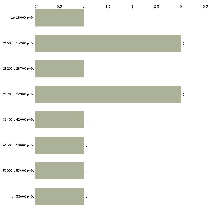 Найти работу в интернет магазине вакансии Нижний новгород - График распределения вакансий «в интернет магазине вакансии» по зарплате