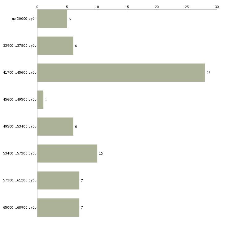 Найти работу грузчик в день в Люберцах - График распределения вакансий «грузчик в день» по зарплате