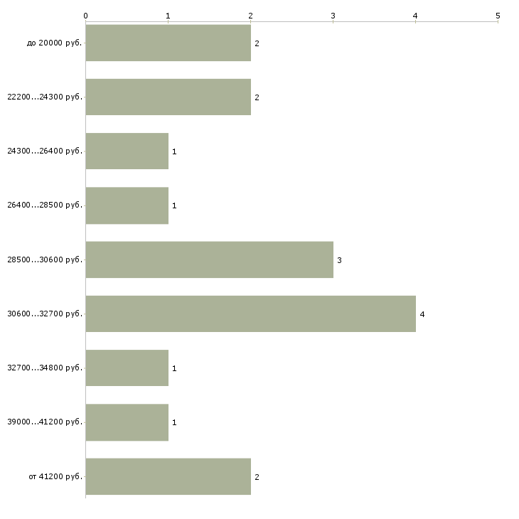 Найти работу дома онлайн в Владимире - График распределения вакансий «дома онлайн» по зарплате