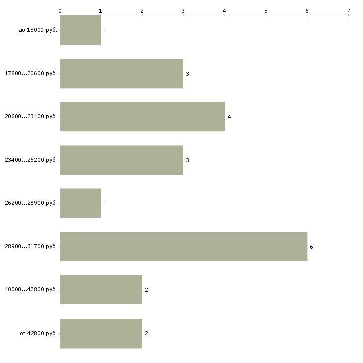 Найти работу мамам Башкортостан - График распределения вакансий «мамам» по зарплате