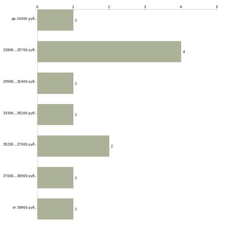 Найти работу менеджер по товару в Ставрополе - График распределения вакансий «менеджер по товару» по зарплате