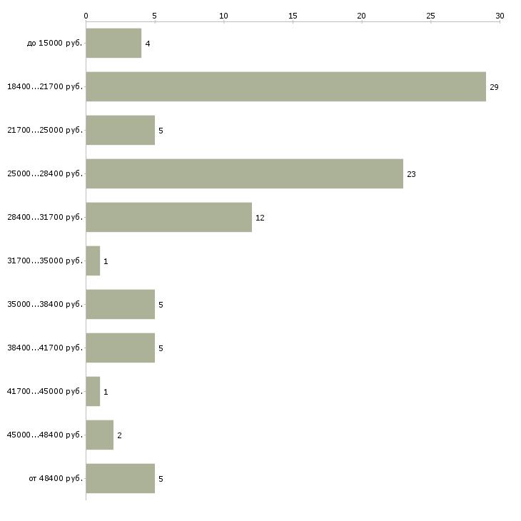 Найти работу менеджер с обучением в Стерлитамаке - График распределения вакансий «менеджер с обучением» по зарплате
