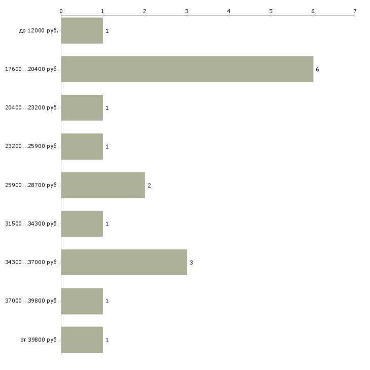Найти работу на совмещение в Архангельске - График распределения вакансий «на совмещение» по зарплате