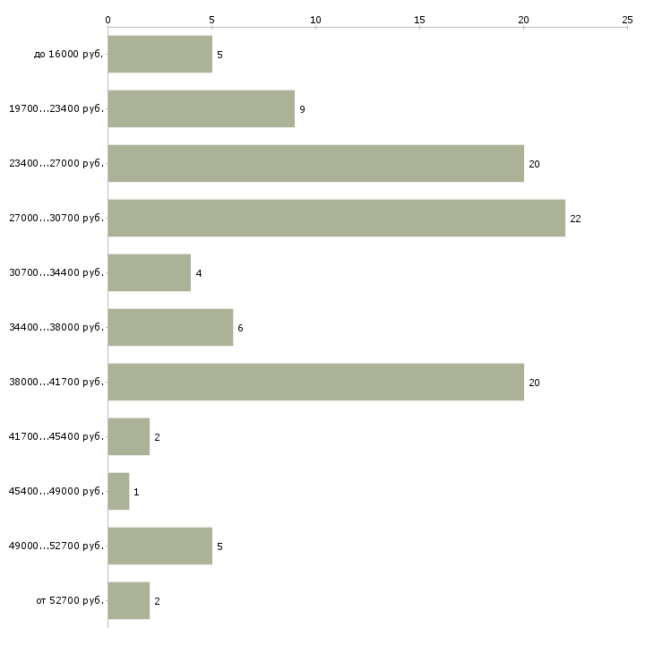 Найти работу ночной охранник Санкт-петербург - График распределения вакансий «ночной охранник» по зарплате