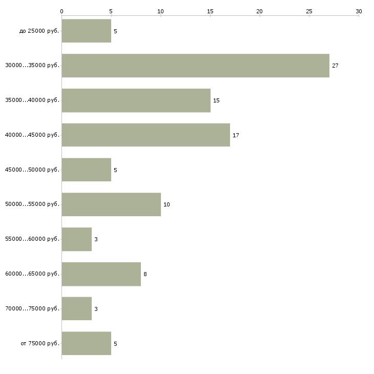 Найти работу официальный представитель компании в Архангельске - График распределения вакансий «официальный представитель компании» по зарплате