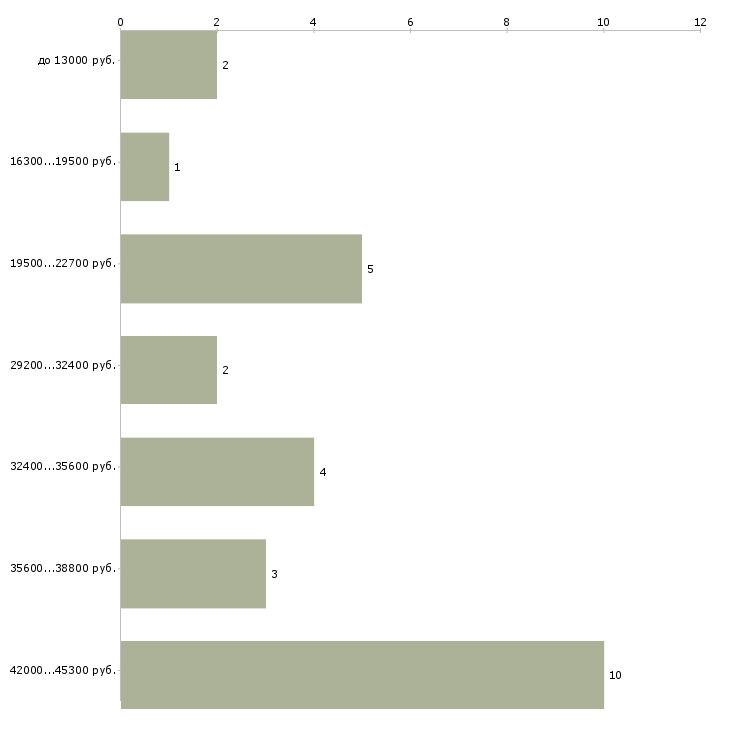 Найти работу пользователь пк в Абакане - График распределения вакансий «пользователь пк» по зарплате
