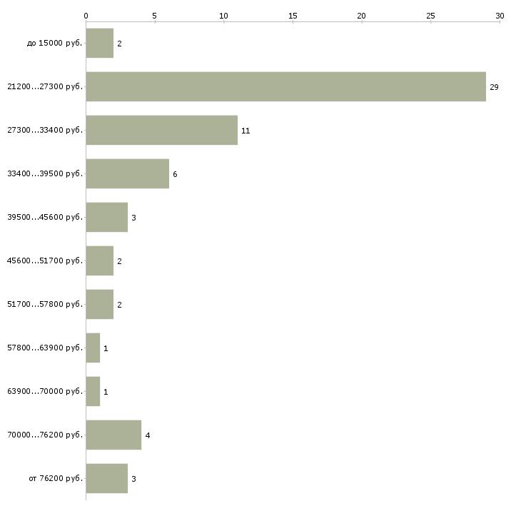Найти работу рабочие специалисты Адыгея - График распределения вакансий «рабочие специалисты» по зарплате