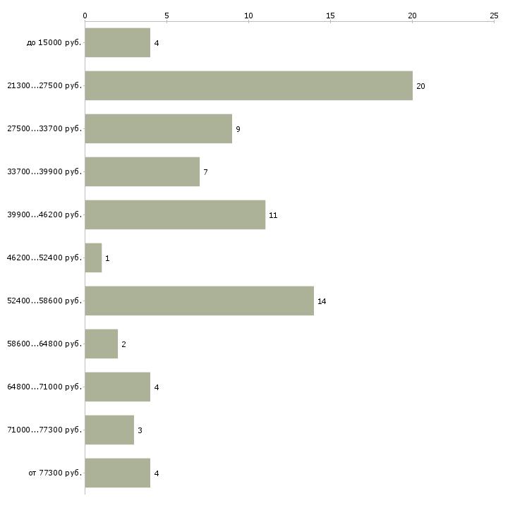Найти работу специалист по заработной плате в Люберцах - График распределения вакансий «специалист по заработной плате» по зарплате