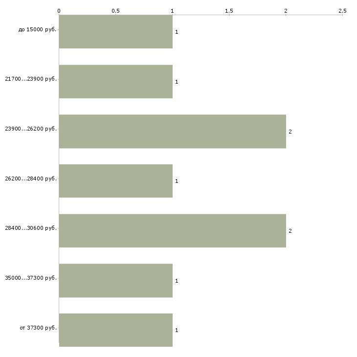Найти работу ведущий программы Татарстан - График распределения вакансий «ведущий программы» по зарплате