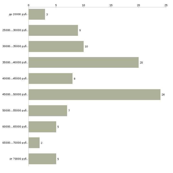 Найти работу водитель экспедитор с в Саратове - График распределения вакансий «водитель экспедитор с» по зарплате