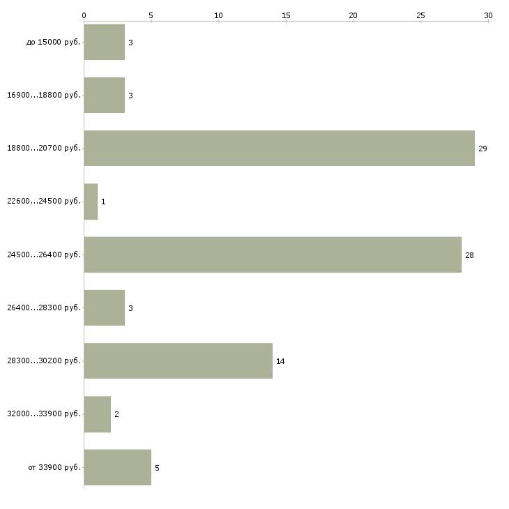 Найти работу в интернет для вас в Саранске - График распределения вакансий «в интернет для вас» по зарплате