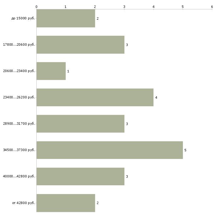 Найти работу ищу помощника в Москве - График распределения вакансий «ищу помощника» по зарплате