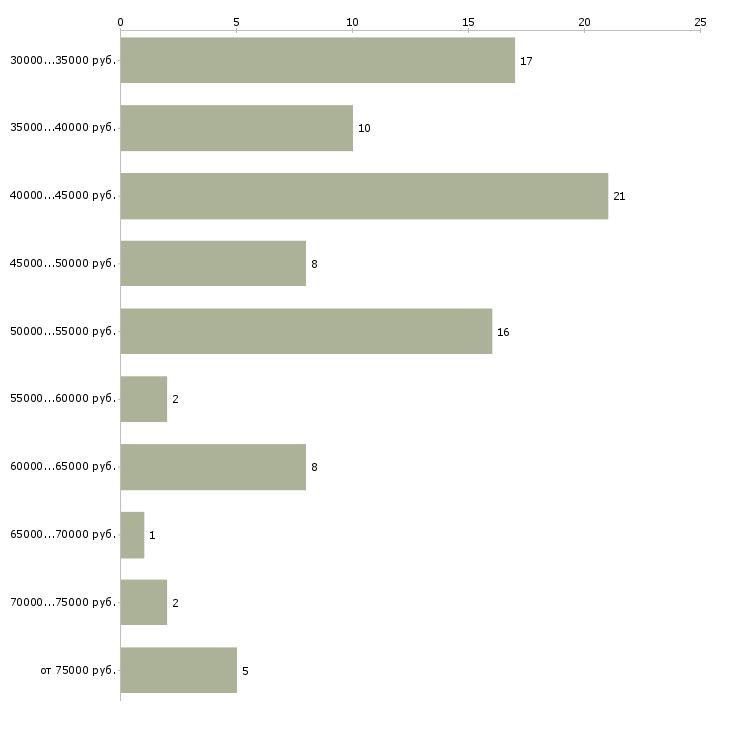 Найти работу менеджер по таможенному оформлению Санкт-петербург - График распределения вакансий «менеджер по таможенному оформлению» по зарплате
