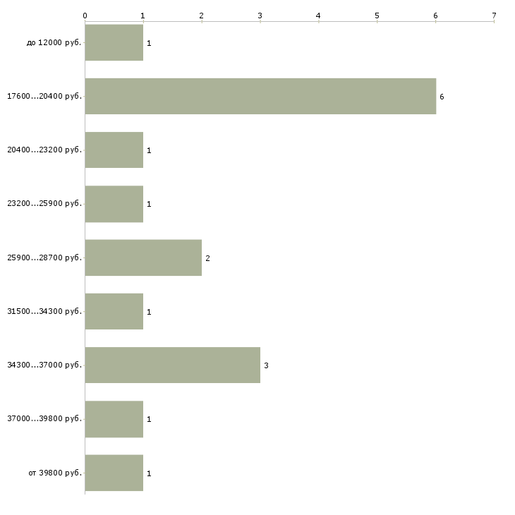 Найти работу на совмещение в Туле - График распределения вакансий «на совмещение» по зарплате