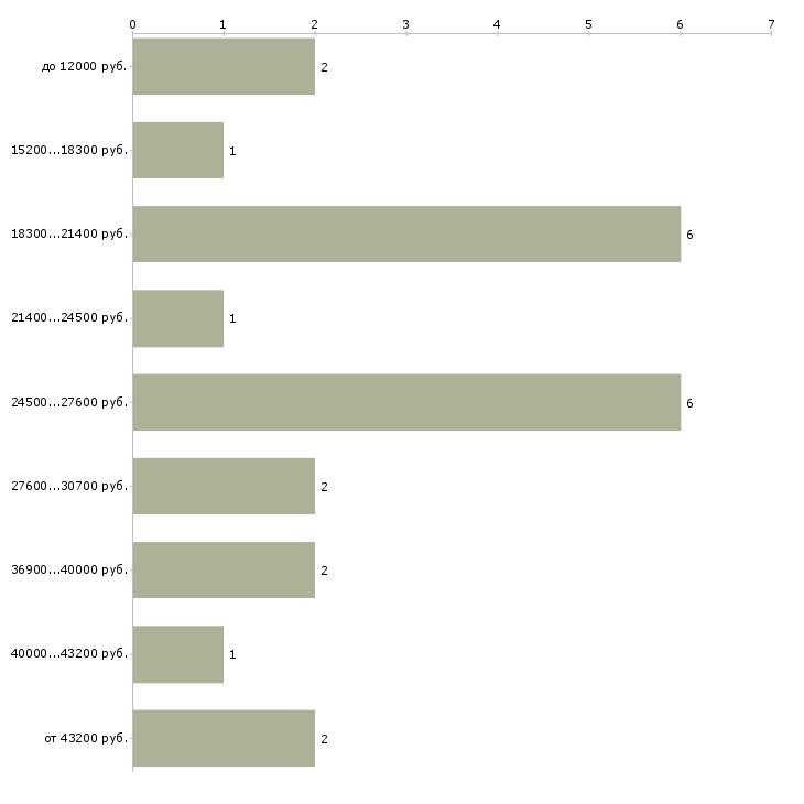 Найти работу онлайн в Мурманске - График распределения вакансий «онлайн» по зарплате