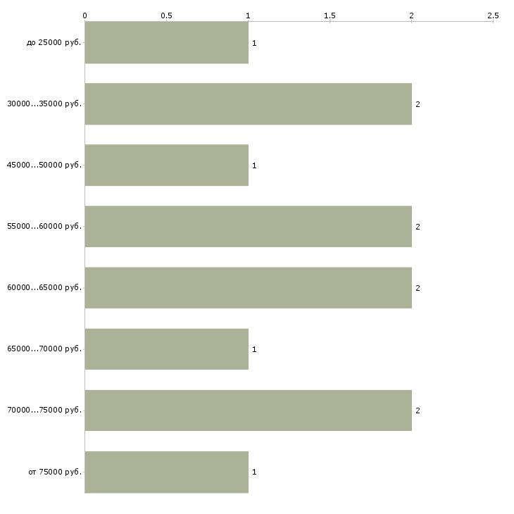 Найти работу рабочий на станке в Самаре - График распределения вакансий «рабочий на станке» по зарплате