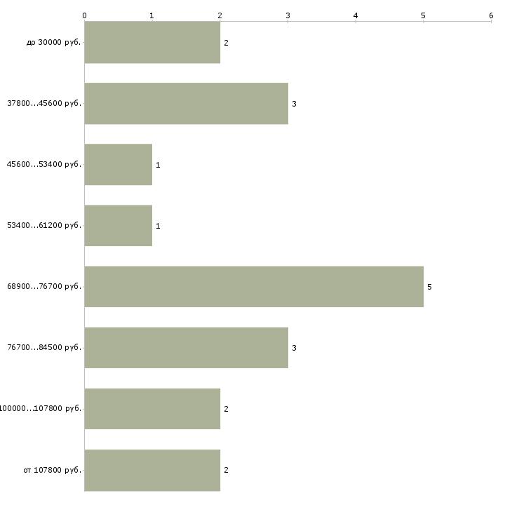 Найти работу руководитель службы эксплуатации в Москве - График распределения вакансий «руководитель службы эксплуатации» по зарплате