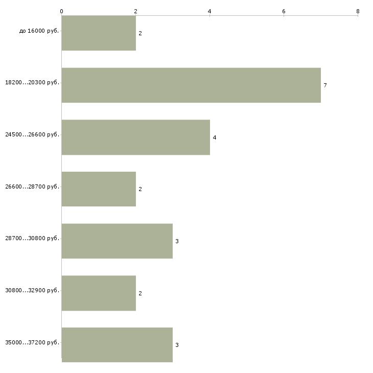 Найти работу сотрудник в интернет магазина в Красноярске - График распределения вакансий «сотрудник в интернет магазина» по зарплате