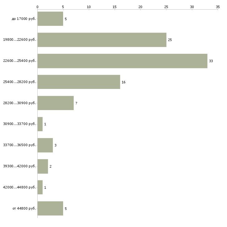 Найти работу сотрудник по развитию в Калининграде - График распределения вакансий «сотрудник по развитию» по зарплате