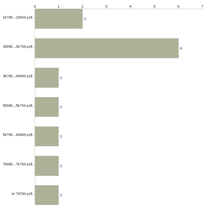Найти работу специалист по задолженности в Челябинске - График распределения вакансий «специалист по задолженности» по зарплате
