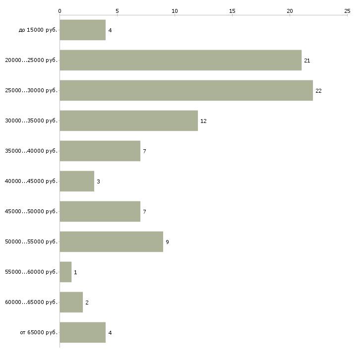 Найти работу с персоналом Ингушетия - График распределения вакансий «с персоналом» по зарплате