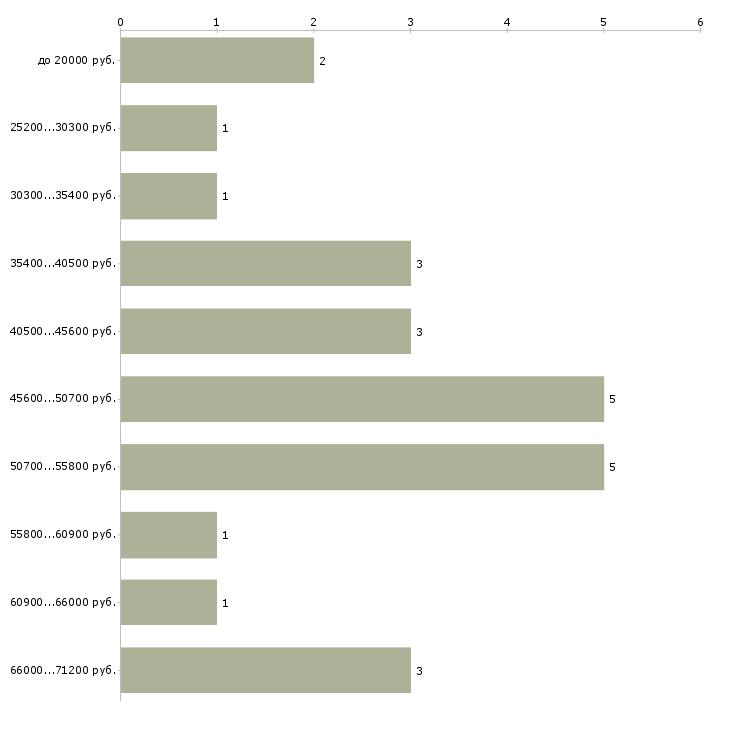 Найти работу токари в Владимире - График распределения вакансий «токари» по зарплате