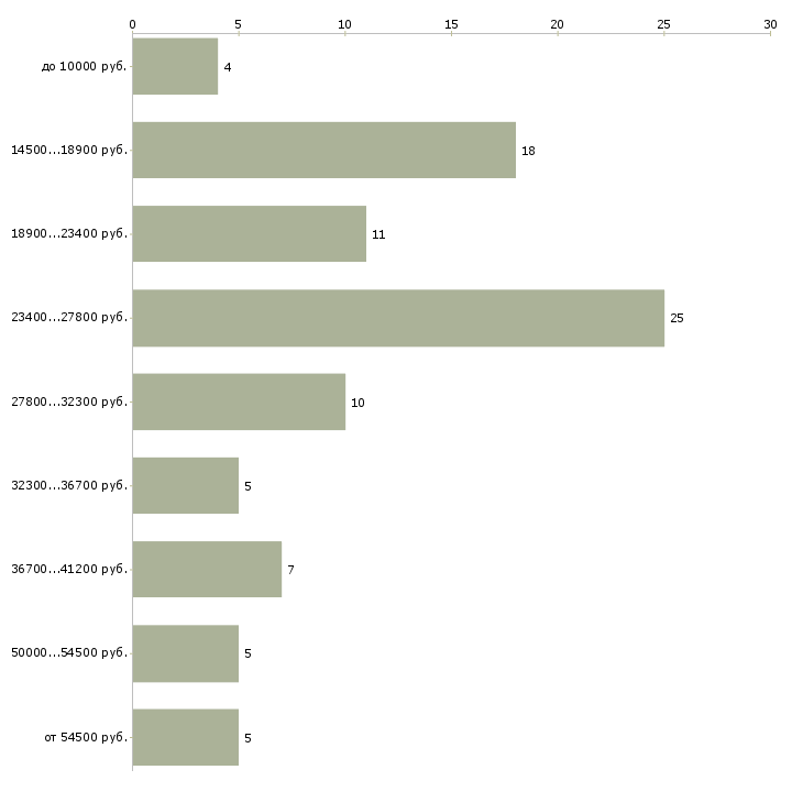 Найти работу токаря в Владимире - График распределения вакансий «токаря» по зарплате
