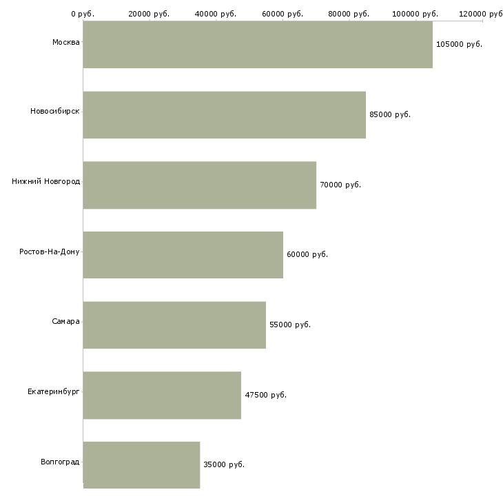 Поиск работы ведущий разработчик на javascript-Медиана зарплаты для вакансии «ведущий разработчик на javascript» в других городах