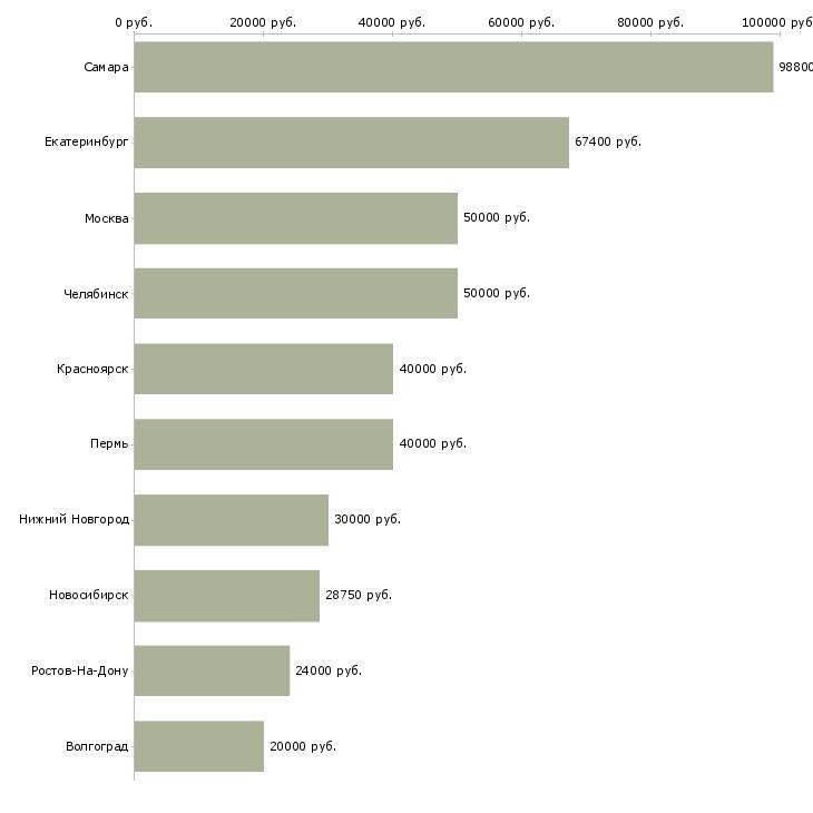 Поиск работы линейный технолог-Медиана зарплаты для вакансии «линейный технолог» в других городах