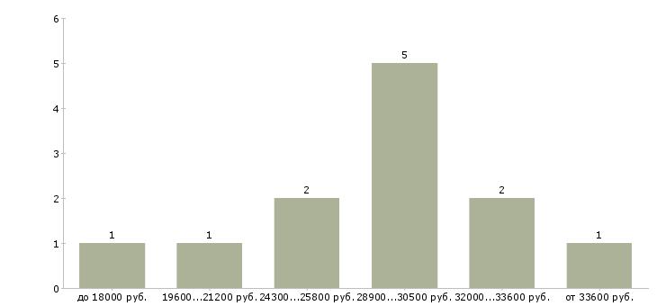 Найти работу менеджер по рекламе в Волгограде - График распределения вакансий «менеджер по рекламе» по зарплате