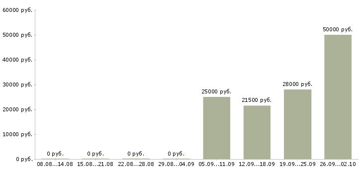 Вакансии в интернете свободный график в Смоленске - Медиана зарплат в интернете свободный график в Смоленске за 2 месяца