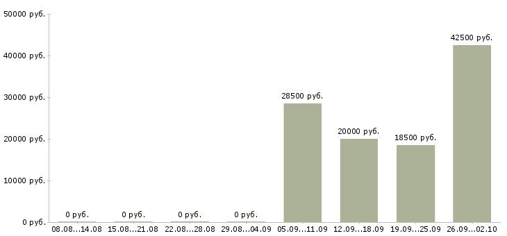 Вакансии грузчик сменный график в Уфе - Медиана зарплат грузчик сменный график в Уфе за 2 месяца