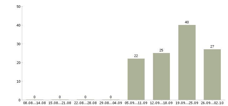 Работа по совместительству на дому Нижний новгород - Число вакансий Нижний новгород по специальности по совместительству на дому за 2 месяца