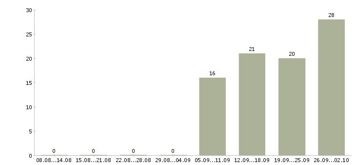 Работа менеджер по продажам отделочных материалов Санкт-петербург - Число вакансий Санкт-петербург по специальности менеджер по продажам отделочных материалов за 2 месяца