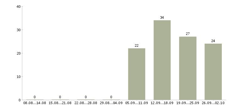 Работа менеджер управления персоналом Татарстан - Число вакансий Татарстан по специальности менеджер управления персоналом за 2 месяца