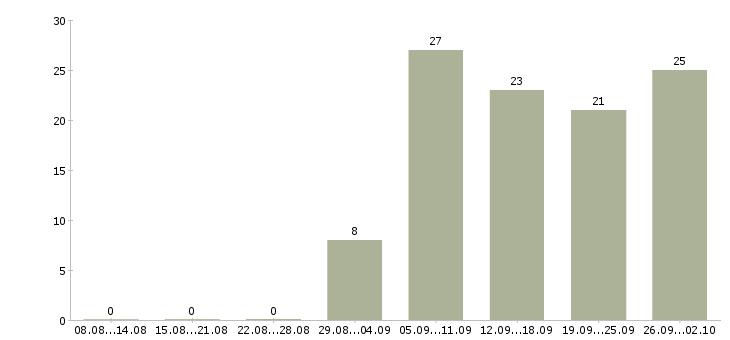 Работа на пк удаленно Удмуртия - Число вакансий Удмуртия по специальности на пк удаленно за 2 месяца