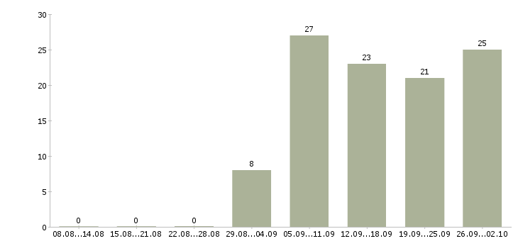 Работа удаленно на пк Удмуртия - Число вакансий Удмуртия по специальности удаленно на пк за 2 месяца