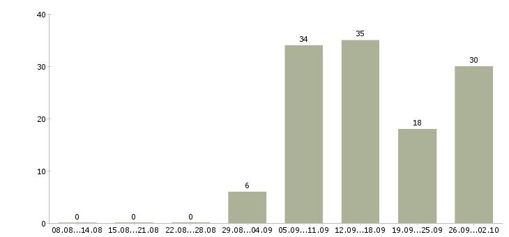 Работа требуются сотрудник на дому в Белгороде - Число вакансий в Белгороде по специальности требуются сотрудник на дому за 2 месяца