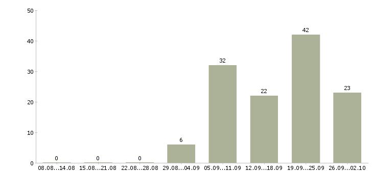 Работа детский сад в Екатеринбурге - Число вакансий в Екатеринбурге по специальности детский сад за 2 месяца