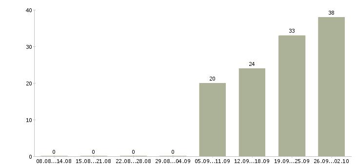 Работа менеджер по розничным продажам в Казани - Число вакансий в Казани по специальности менеджер по розничным продажам за 2 месяца