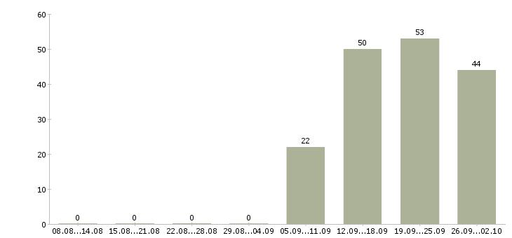 Работа менеджер по персоналу на дому в Кемерово - Число вакансий в Кемерово по специальности менеджер по персоналу на дому за 2 месяца