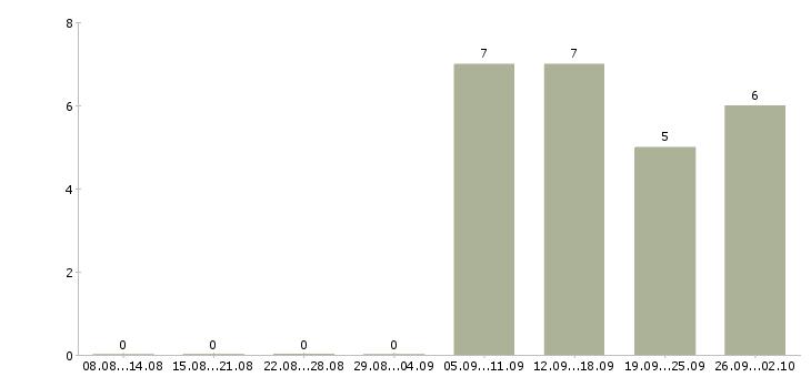 Работа удаленно для каждого в Краснодаре - Число вакансий в Краснодаре по специальности удаленно для каждого за 2 месяца