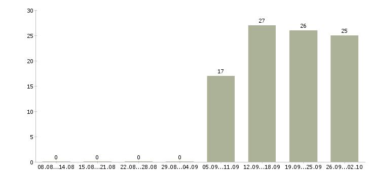 Работа менеджер по персоналу коммуникабельный в Новокузнецке - Число вакансий в Новокузнецке по специальности менеджер по персоналу коммуникабельный за 2 месяца