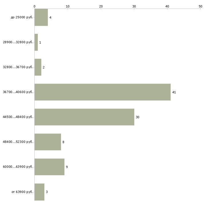Найти работу водитель манипулятора в Москве - График распределения вакансий «водитель манипулятора» по зарплате