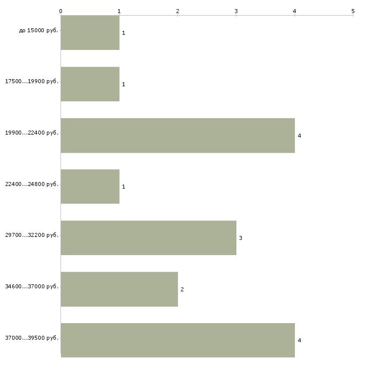 Найти работу заработай по интернету в Москве - График распределения вакансий «заработай по интернету» по зарплате