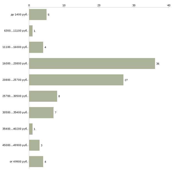 Найти работу кассир продавец кассир Орехово-зуево - График распределения вакансий «кассир продавец кассир» по зарплате