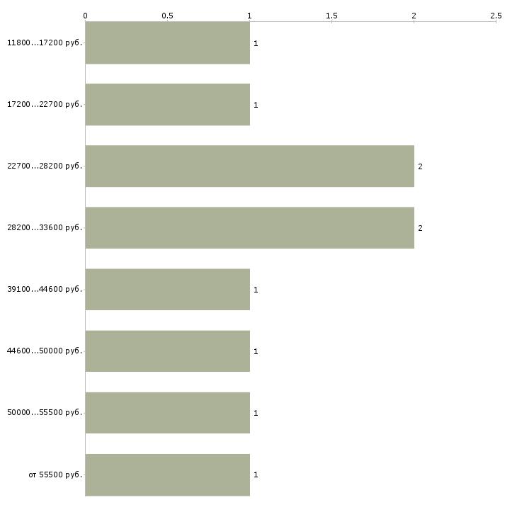 Найти работу перспективная работа в Волгограде - График распределения вакансий «перспективная работа» по зарплате