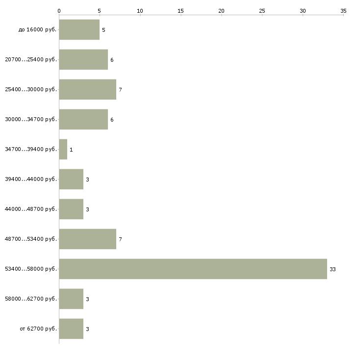 Найти работу рабочий в офис в Абакане - График распределения вакансий «рабочий в офис» по зарплате