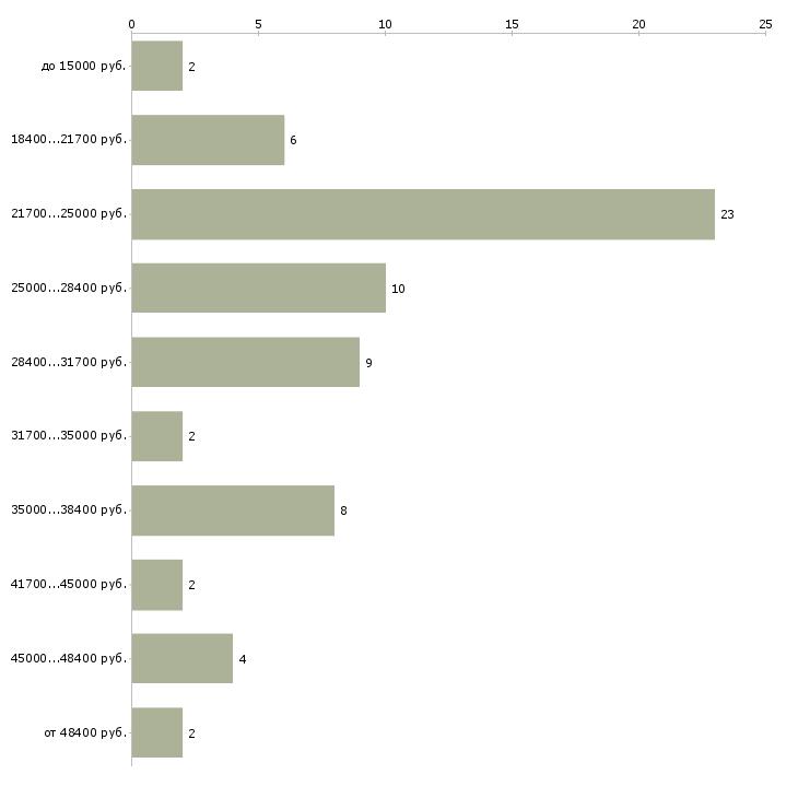 Найти работу разнорабочие грузчики в Пятигорске - График распределения вакансий «разнорабочие грузчики» по зарплате